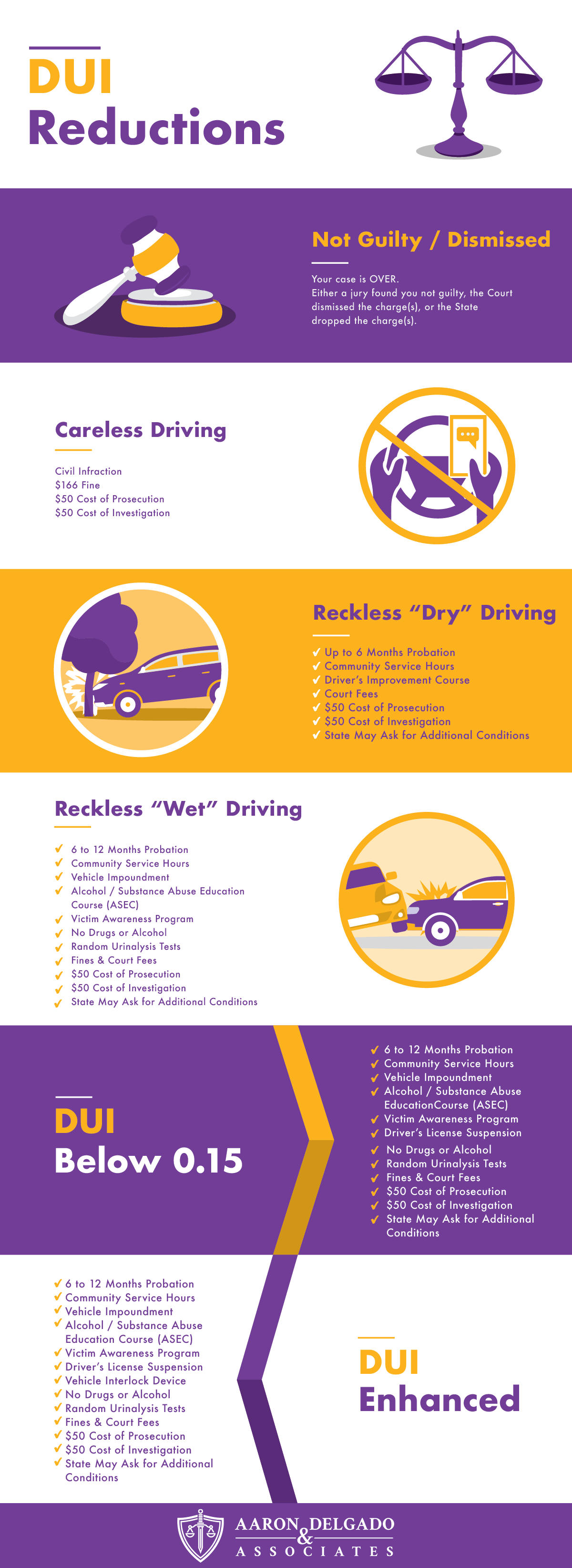 DUI reductions infographic