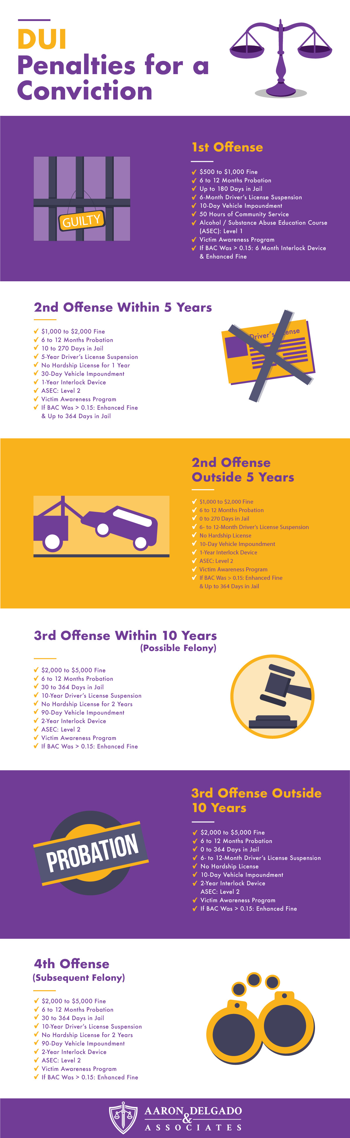DUI penalties infographic