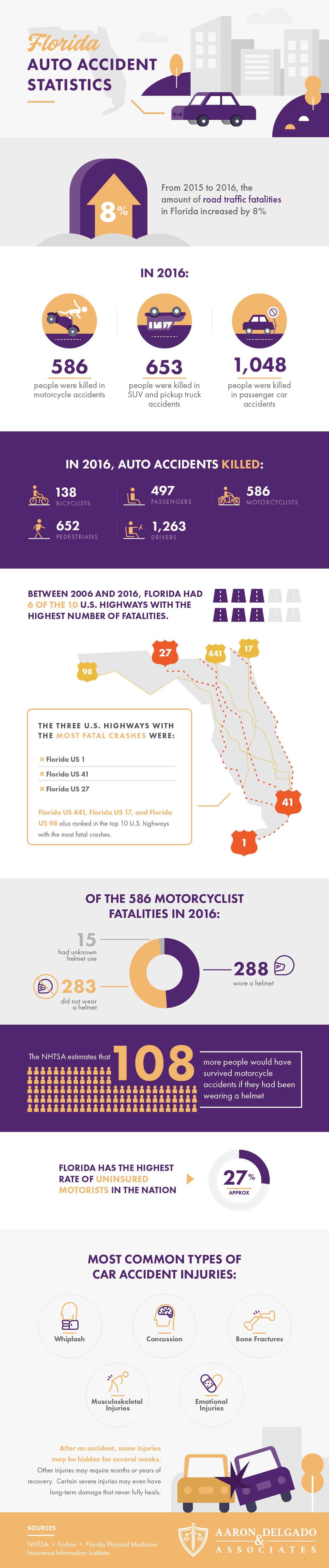 Florida Auto Accident Statistics