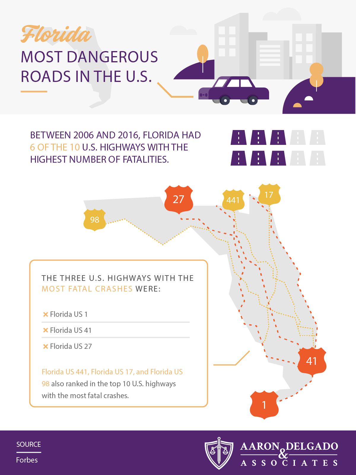 Florida's Most Dangerous Roads