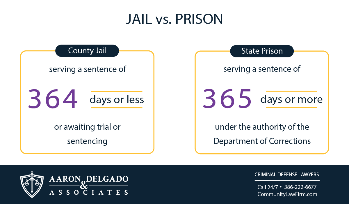 Jail vs. Prison in Florida