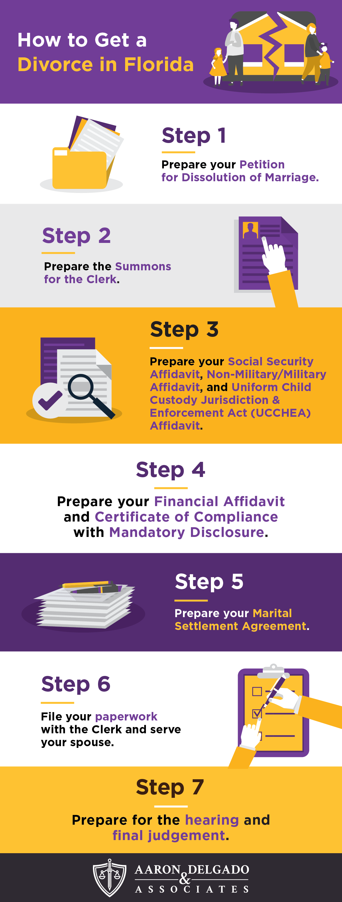 how to get a divorce in Florida infographic